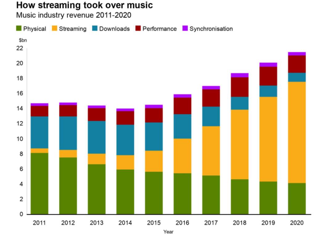 BBC statistics on streaming services