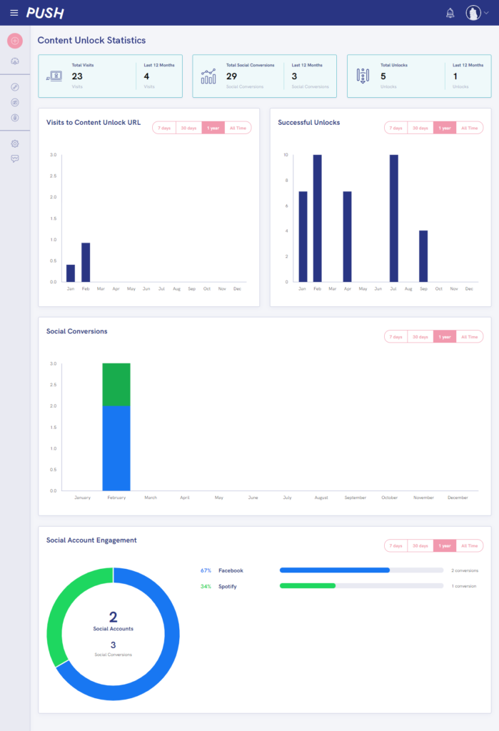 PUSH fm Content Unlock Statistics
